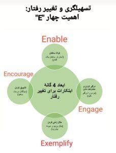 """تسهیلگری و تغییر رفتار: اهمیت چهار """"E"""""""